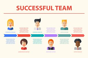 Successful Team Timeline