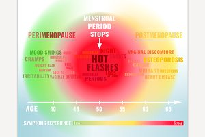 Stages of Menopause Infographic