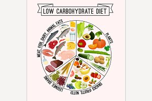 Low carbohydrate diet poster