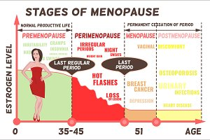 Stages and symptoms of menopause