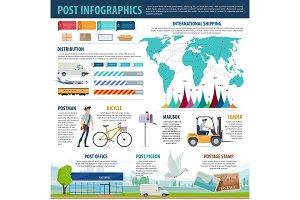 Postal service infographics
