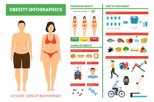 Obesity Weight Loss Infographics