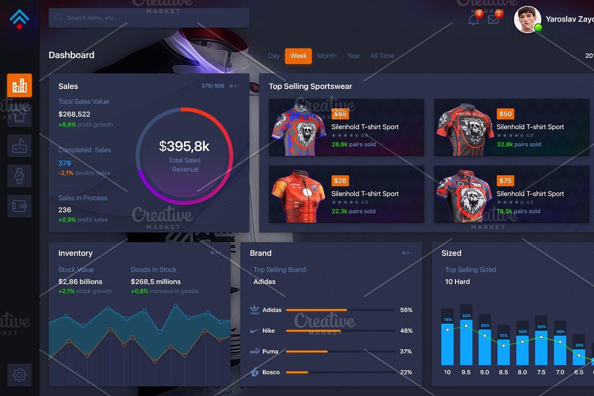 Market Dashboard Sales