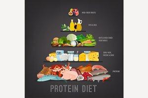 Protein diet vertical poster
