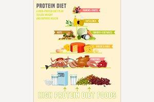 Protein Diet Poster
