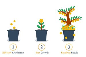 Three steps to business growth
