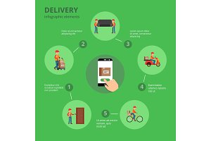 Transportation and delivery of