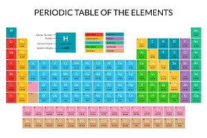 Periodic Table Card Poster. Vector