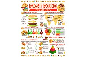 Fast food infographic charts