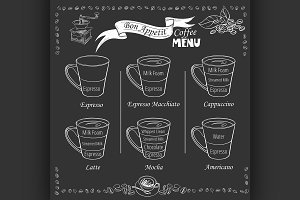 Coffee infographic. types of coffee