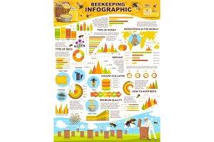 Beekeeping industry infographic