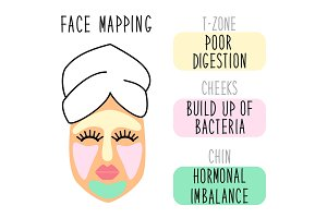 Cute infographic of face mapping