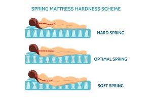 Mattress sleeping position