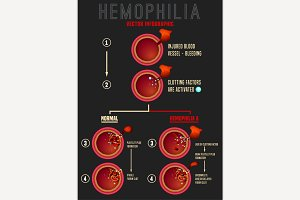 Hemophilia Blood Clotting Process