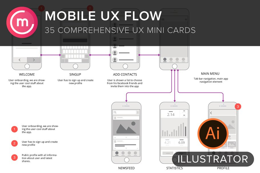 Mobile UX Flowchart Screens/ Sitemap ~ Mobile & Web Mockups