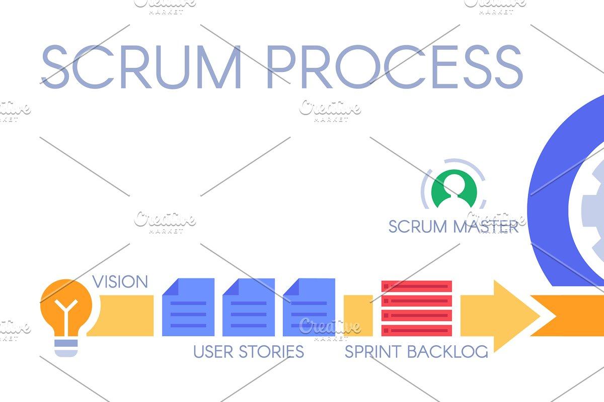 Scrum process infographic  Agile dev