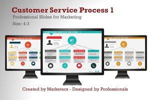 Customer Service Process 1