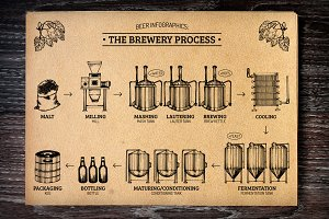 The brewery process infographics