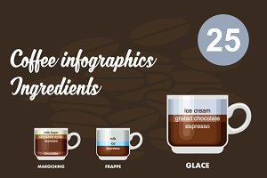 Infographic with coffee types