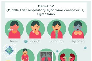 Mers-CoV symptoms