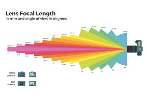 Lens Focal Length Illustration