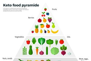 Keto Food Pyramide
