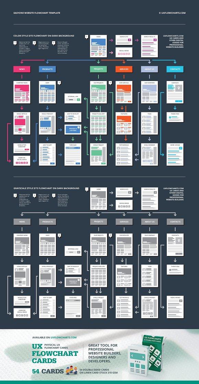 Easyone Website Flowchart Template Product Mockups Creative Market